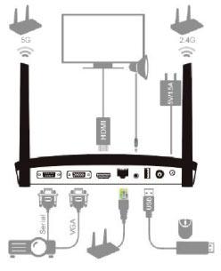 Installation et branchement du boitier Wi-Fi miroir B02