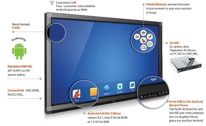 Caractéristiques d'un écran interactif tactile